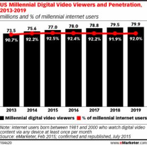 millenial digital video consumption